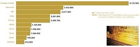 maiores produtores mundiais
