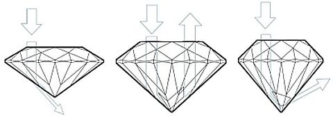 Corte Diamante