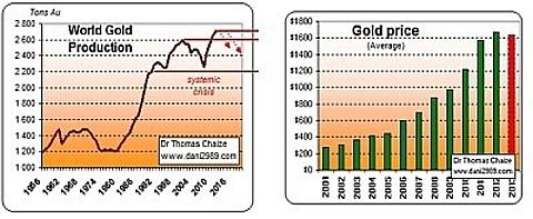 preço do ouro