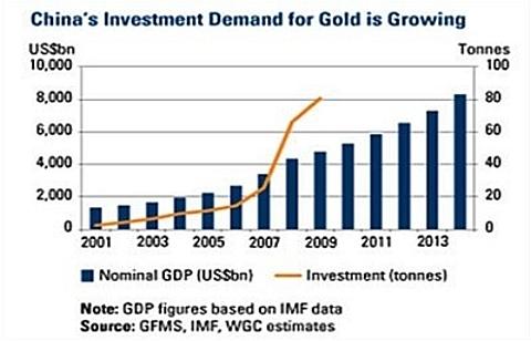 Investimentos em ouro