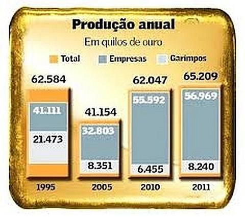 produção de ouro