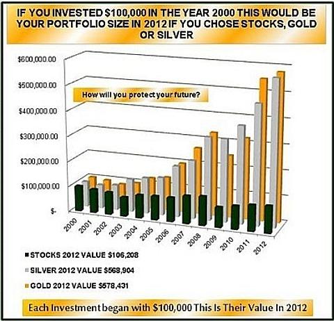 investimento em ouro e prata