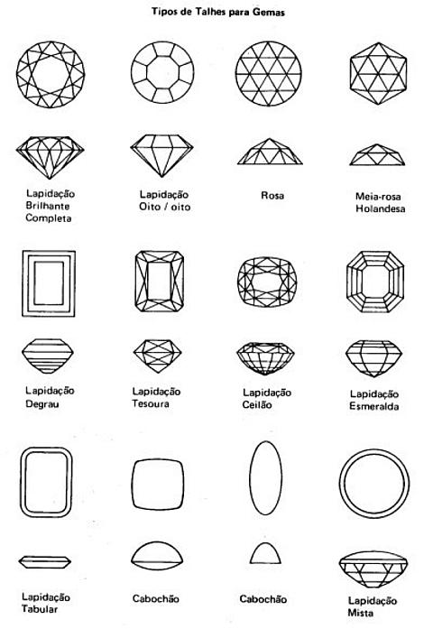 Tipos de Talhes para Gemas