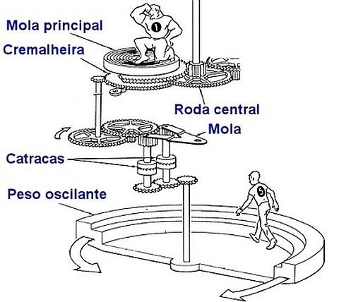 Sistema de Relógio Automático