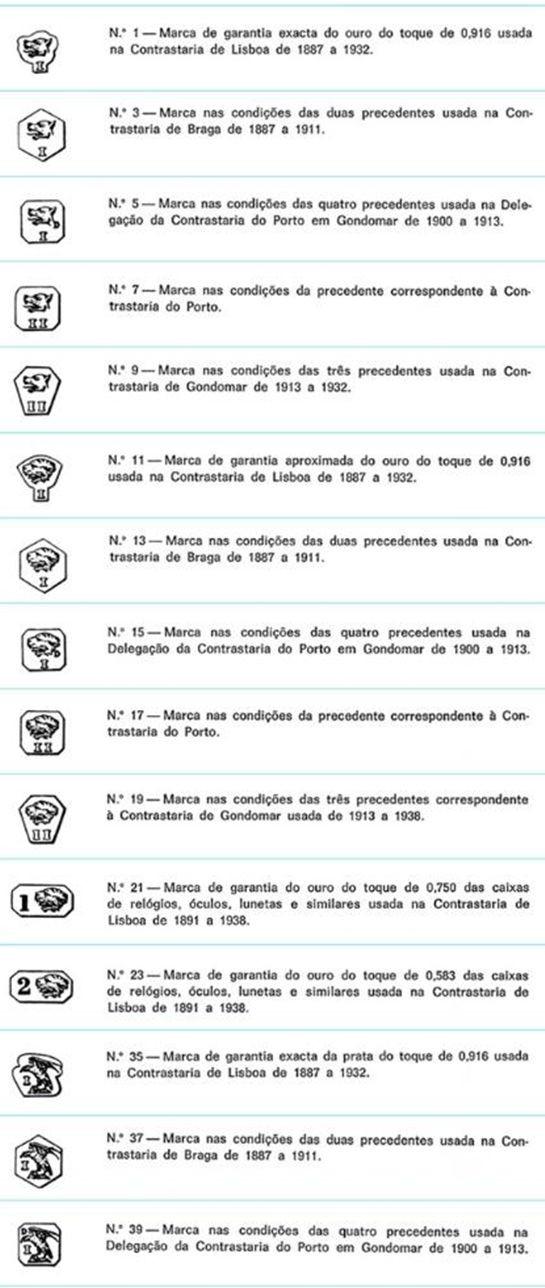 Marcas de contrastarias legais de 1887 a 1937