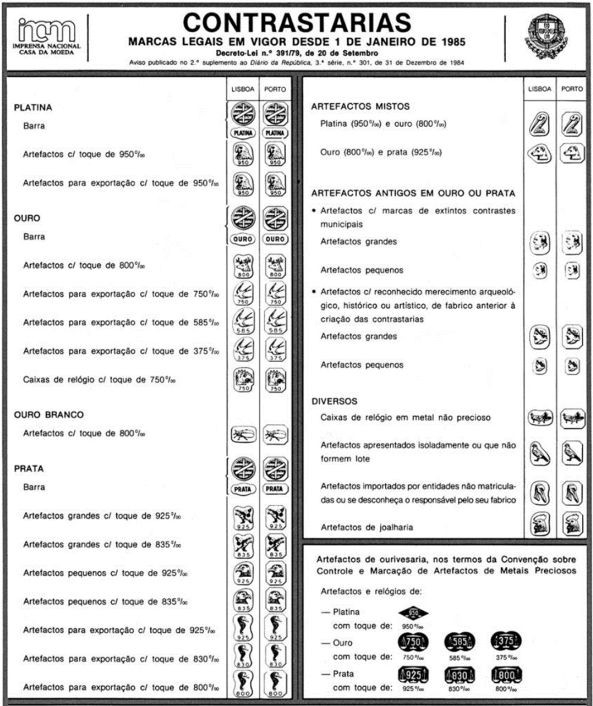 Contrastarias  e marcas legais em vigor desde 1 de Janeiro de 1985